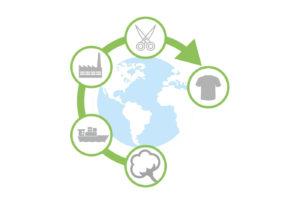 Duurzame bedrijfskleding